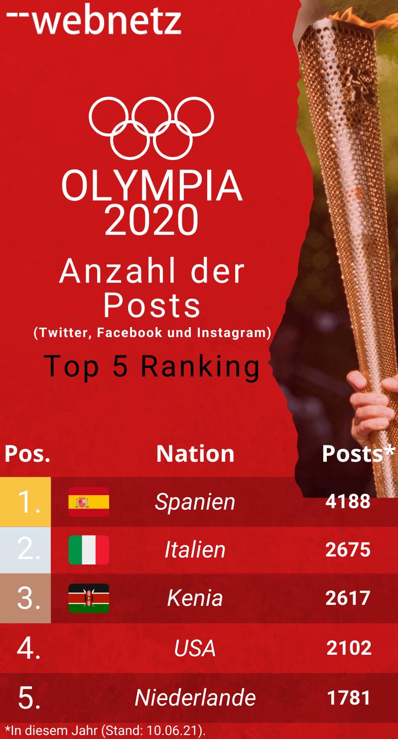 Anzahl der Post bei den Olympianationen