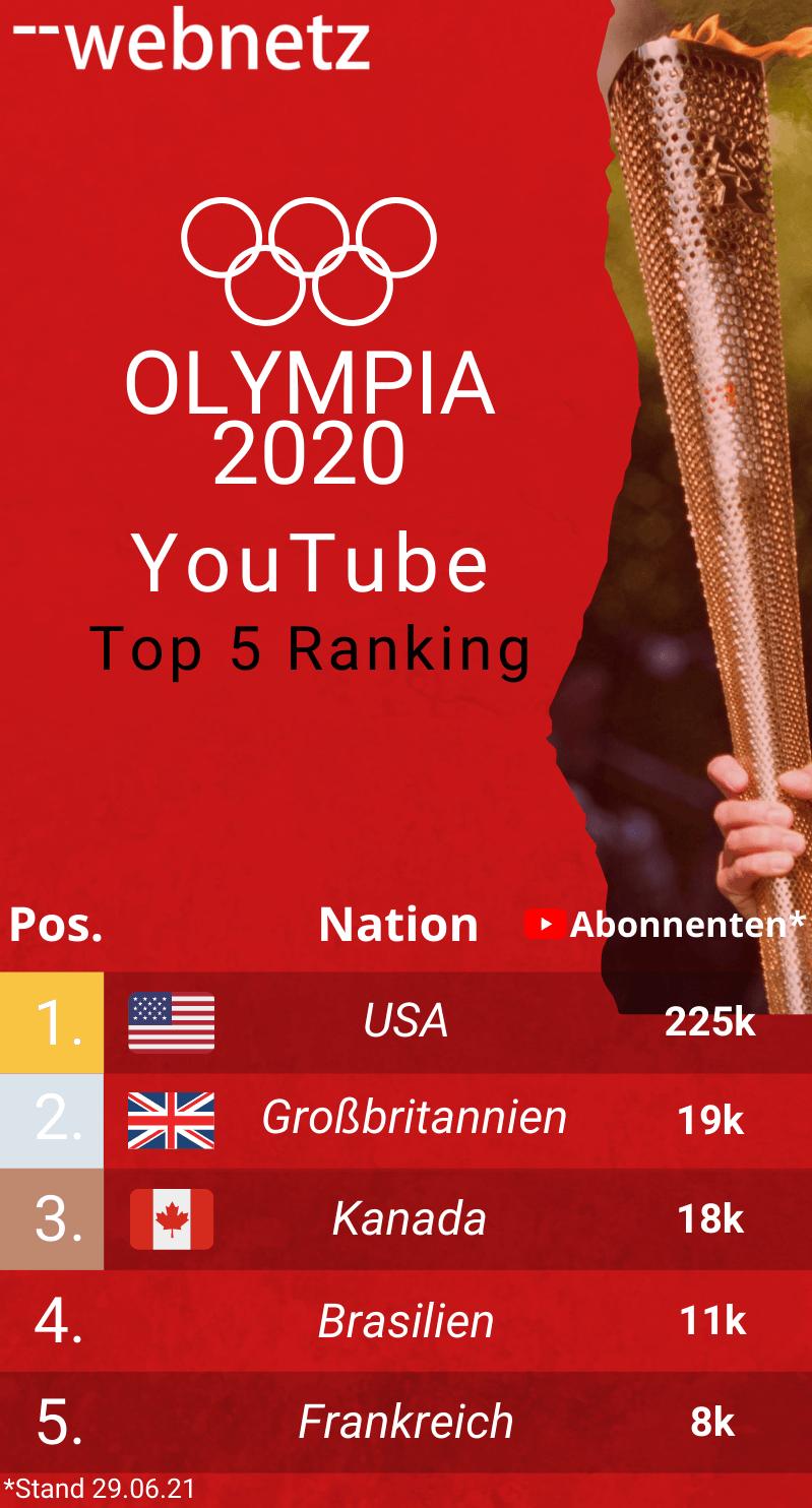 Ranking der Olympianationen bei Youtube