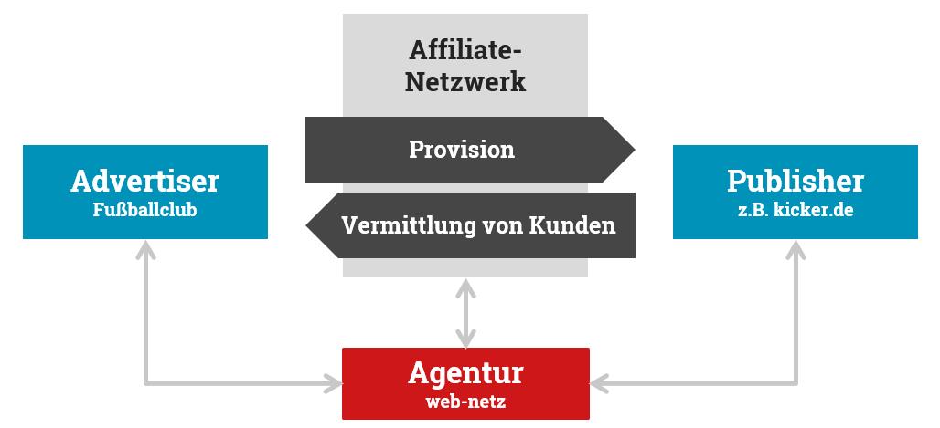 Das Partnerschaftsmodell im Affiliate-Marketing zeigt die Dreiecksbeziehung zwischen Advertiser, Publisher und vermittelnder Agentur.
