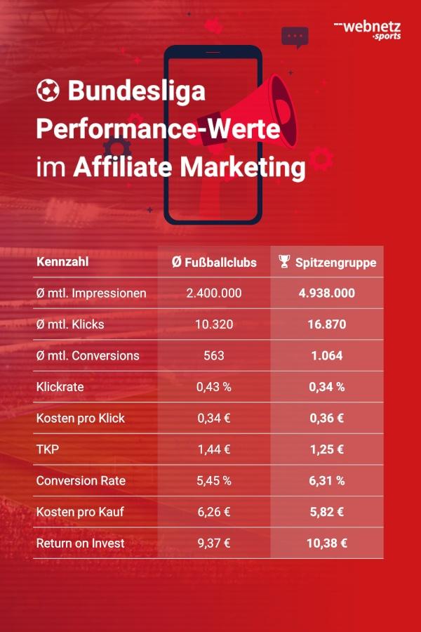 Durchschnittliche Performancewerte bei der Bewerbung von Merchandising-Produkten deutscher Fußballclubs über Affiliate-Marketing