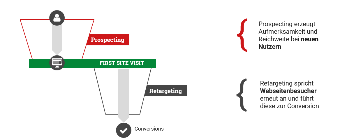 Prospecting und Retargeting sorgt im Affiliate-Marketing für die Ansprache neuer Zielgruppen.